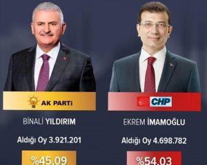 İstanbulda məğlubiyyət-Təhlil