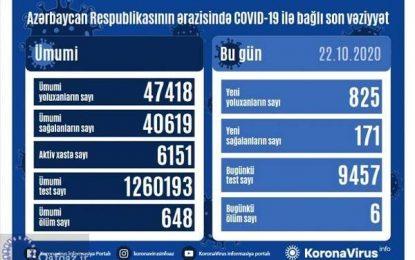 ثبت بالاترین شاخص ابتلای روزانه به ویروس کرونا در جمهوری آذربایجان
