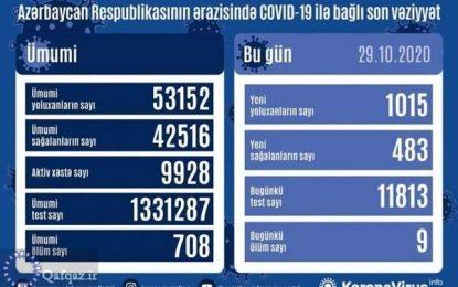 رکورد روزانه مبتلایان به ویروس کرونا در جمهوری آذربایجان